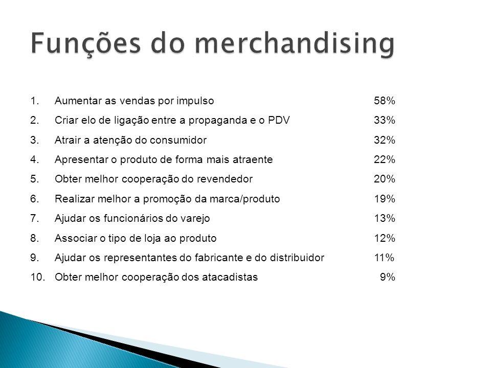 Funções do merchandising