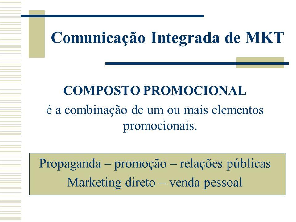 Comunicação Integrada de MKT
