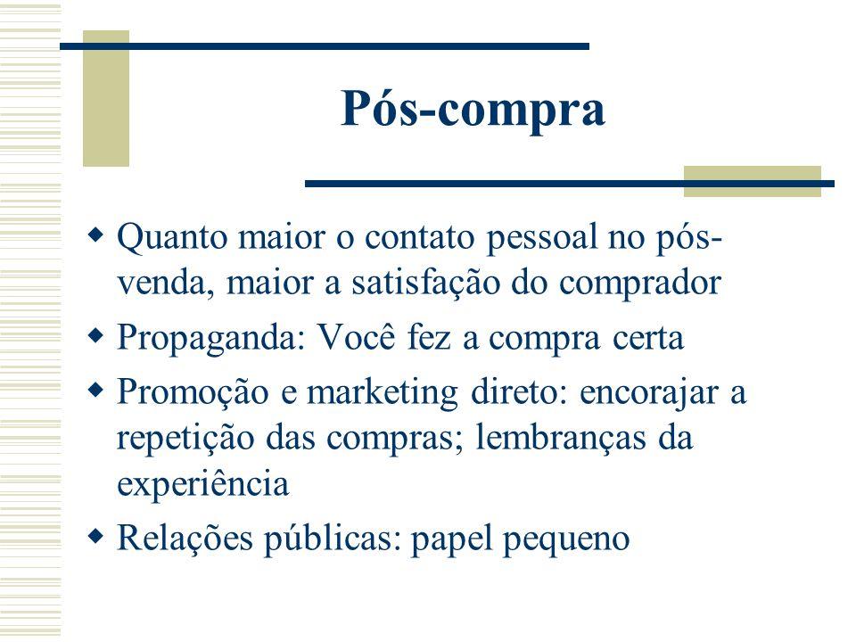 Pós-compra Quanto maior o contato pessoal no pós-venda, maior a satisfação do comprador. Propaganda: Você fez a compra certa.