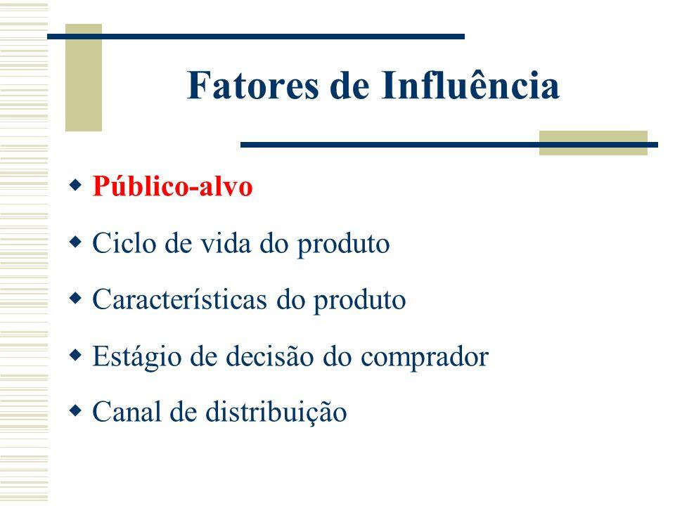 Fatores de Influência Público-alvo Ciclo de vida do produto
