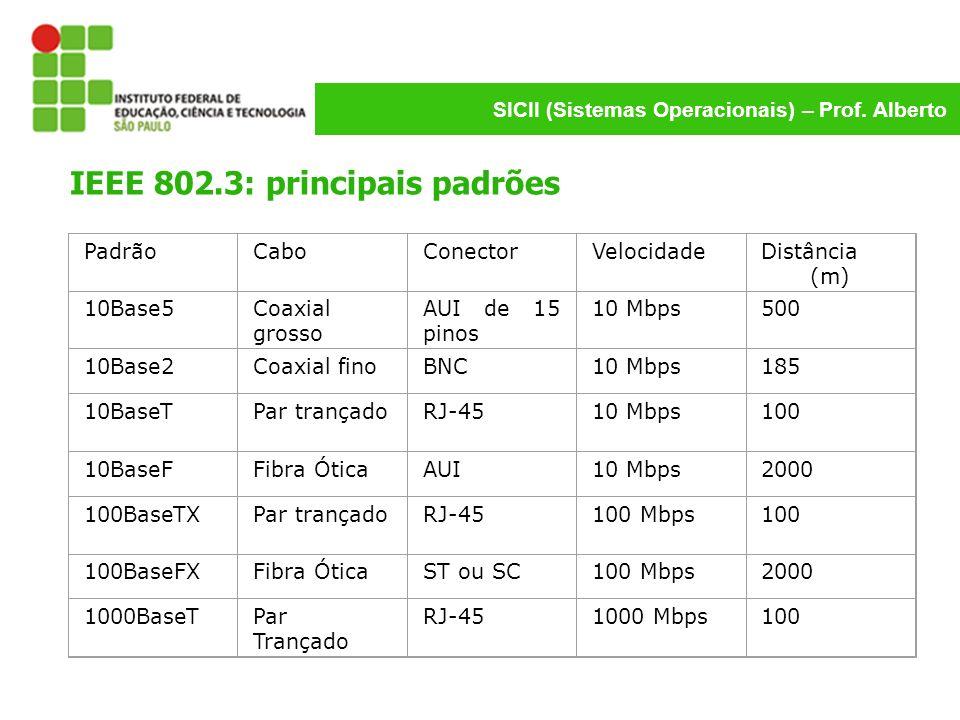 IEEE 802.3: principais padrões
