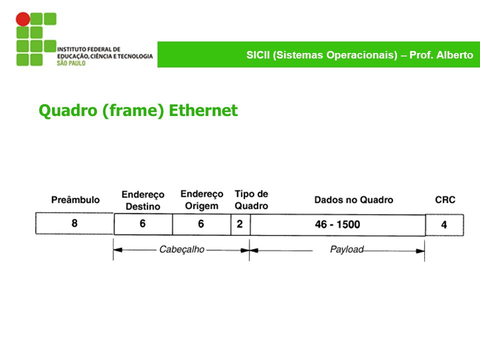 Quadro (frame) Ethernet