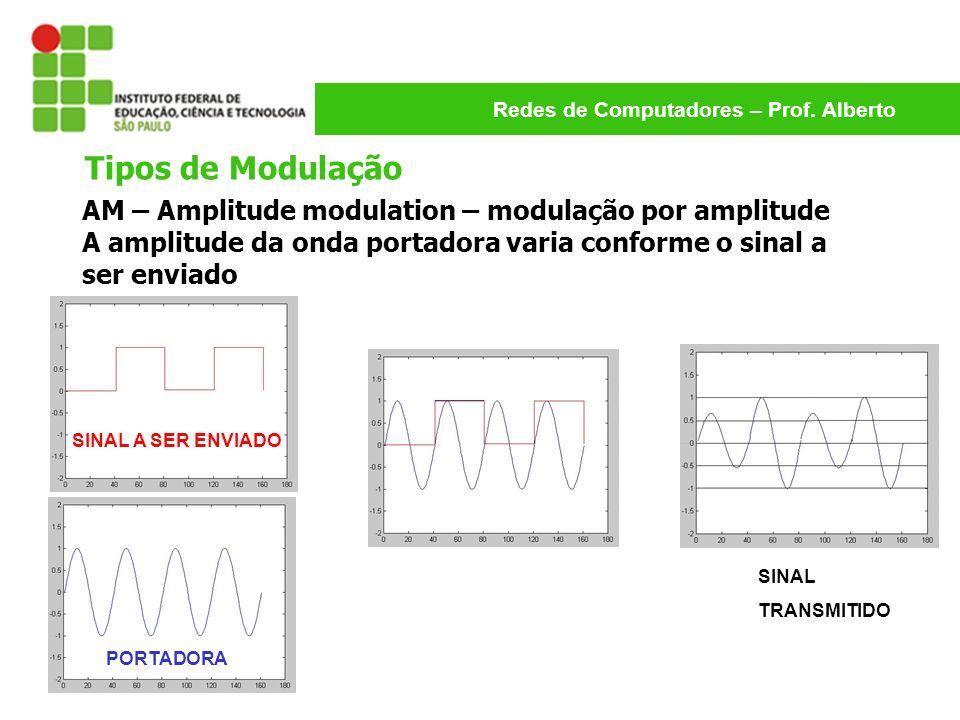 Tipos de Modulação AM – Amplitude modulation – modulação por amplitude