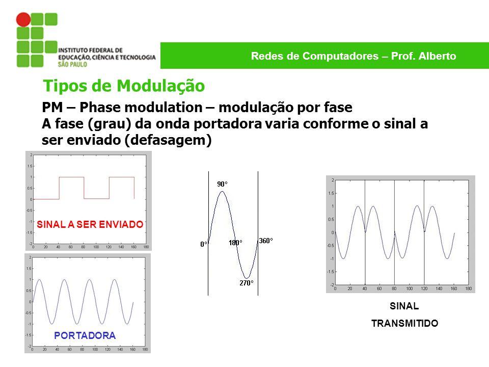 Tipos de Modulação PM – Phase modulation – modulação por fase