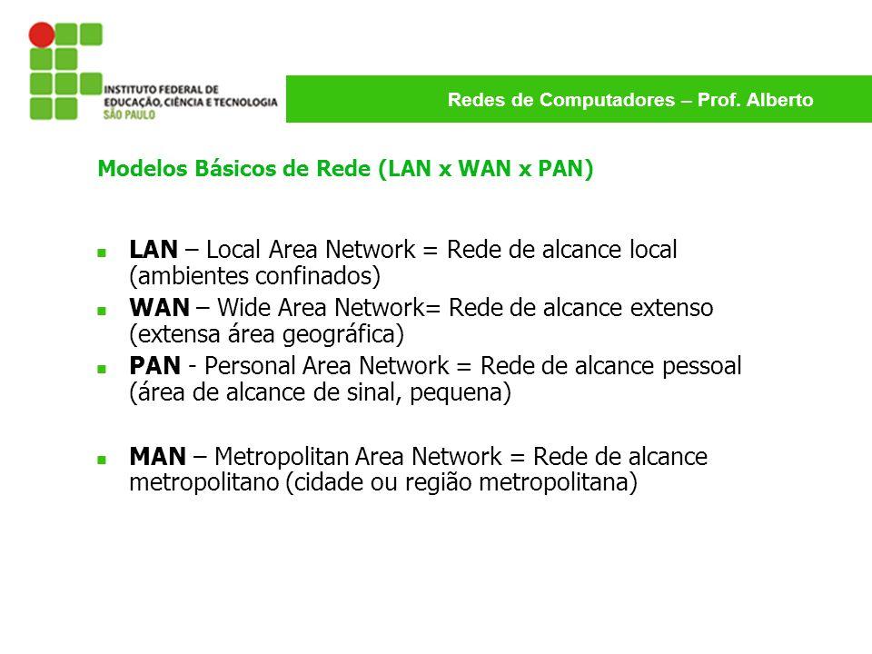 Modelos Básicos de Rede (LAN x WAN x PAN)