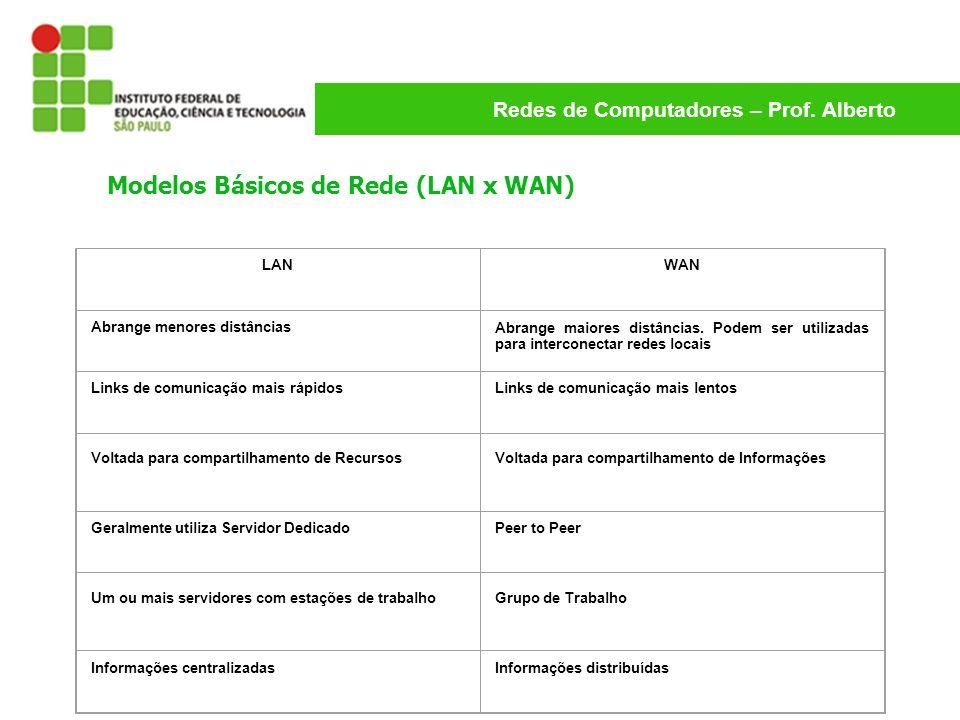 Modelos Básicos de Rede (LAN x WAN)