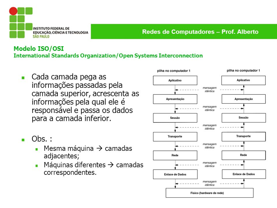 Modelo ISO/OSI International Standards Organization/Open Systems Interconnection