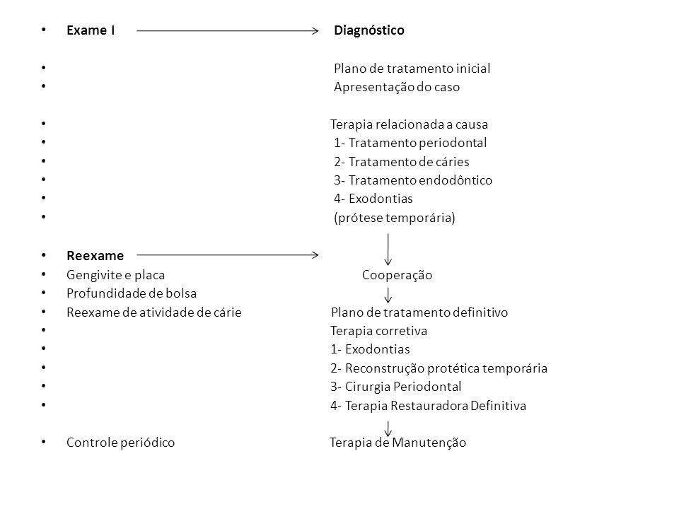 Exame I Diagnóstico Reexame Plano de tratamento inicial