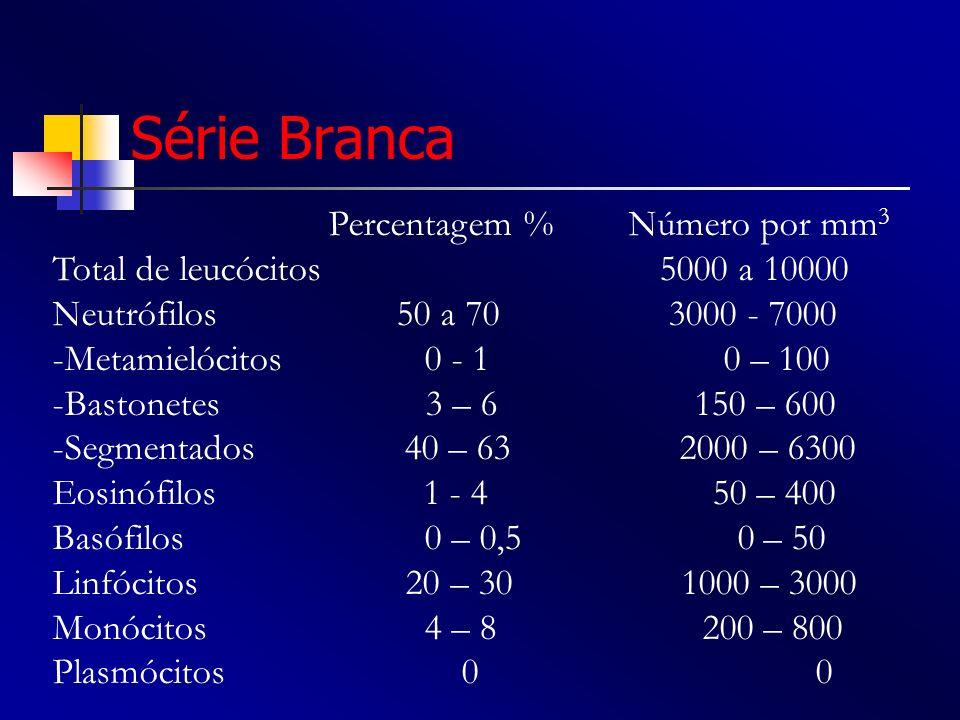Série Branca Total de leucócitos 5000 a 10000