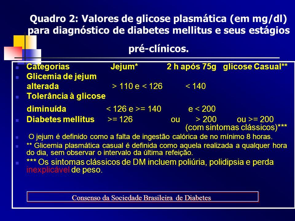Quadro 2: Valores de glicose plasmática (em mg/dl) para diagnóstico de diabetes mellitus e seus estágios pré-clínicos.