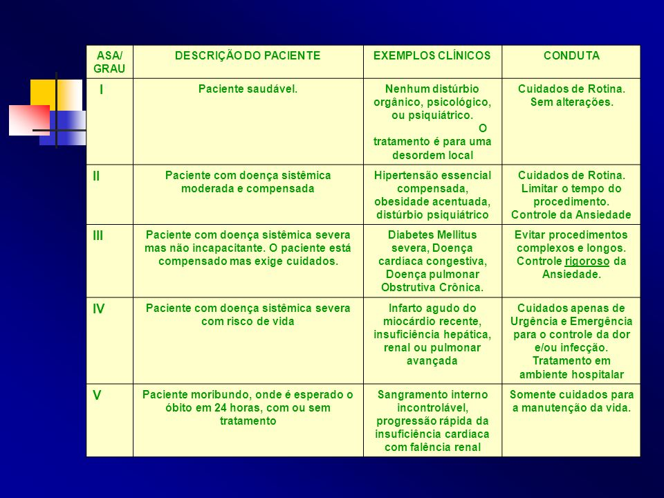 I II III IV V ASA/ GRAU DESCRIÇÃO DO PACIENTE EXEMPLOS CLÍNICOS