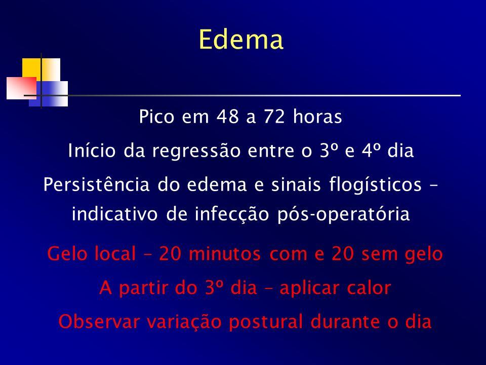 Edema Pico em 48 a 72 horas Início da regressão entre o 3º e 4º dia