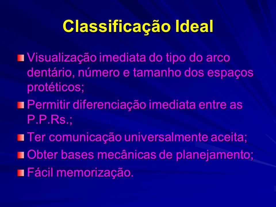 Classificação Ideal Visualização imediata do tipo do arco dentário, número e tamanho dos espaços protéticos;