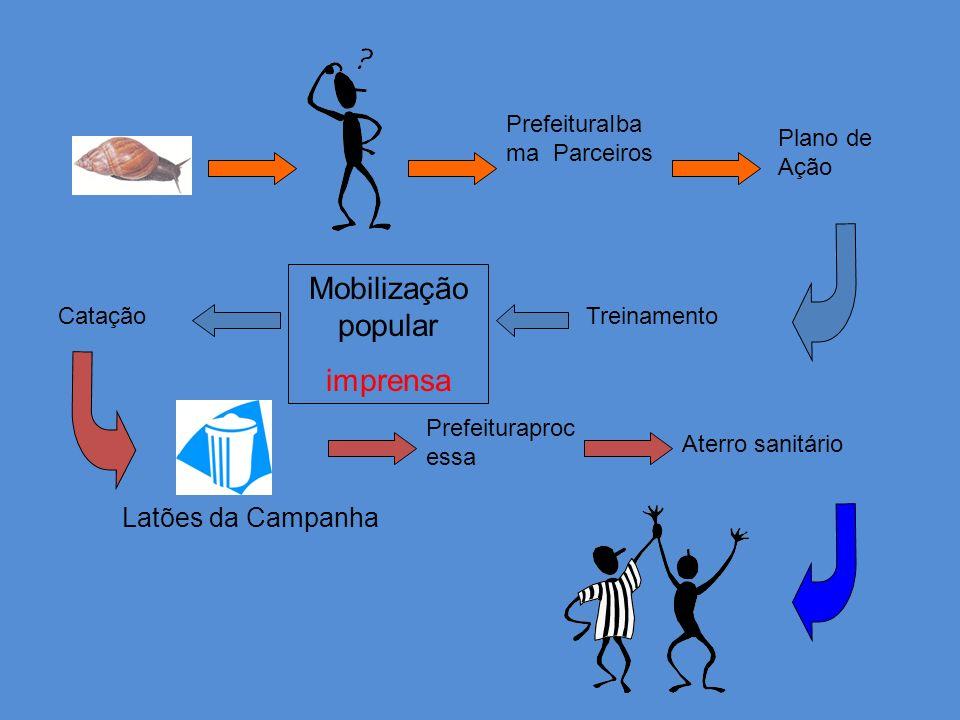 Mobilização popular imprensa Latões da Campanha