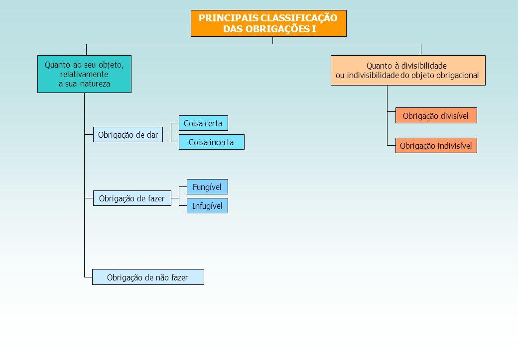 PRINCIPAIS CLASSIFICAÇÃO DAS OBRIGAÇÕES I