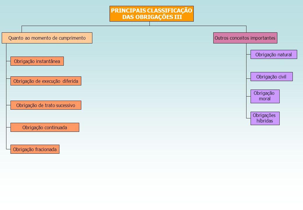 PRINCIPAIS CLASSIFICAÇÃO DAS OBRIGAÇÕES III