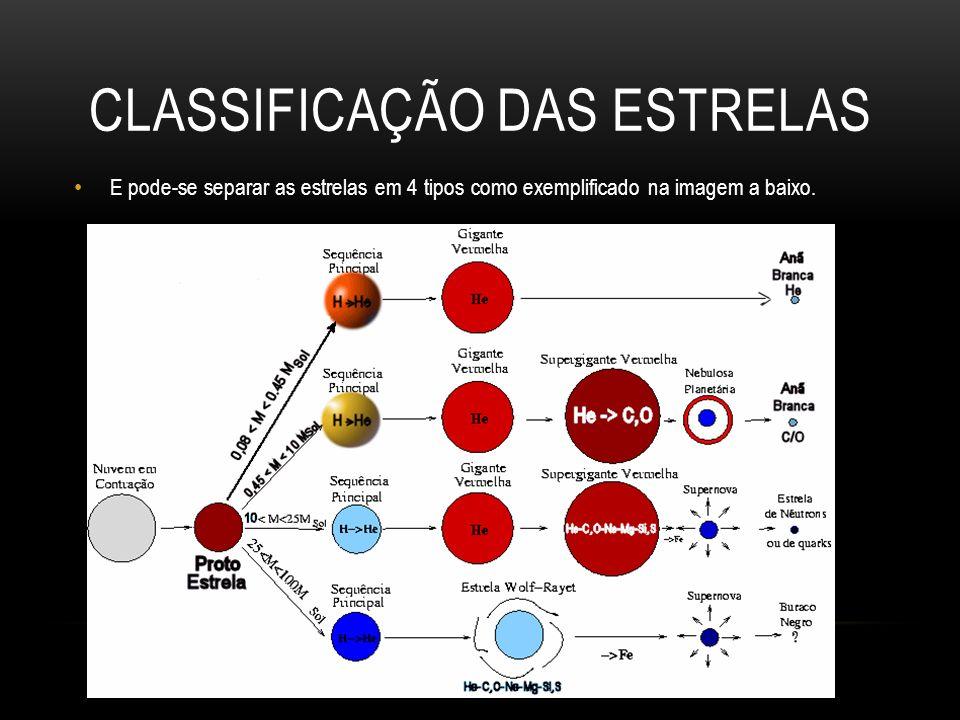 CLASSIFICAÇÃO DAS ESTRELAS