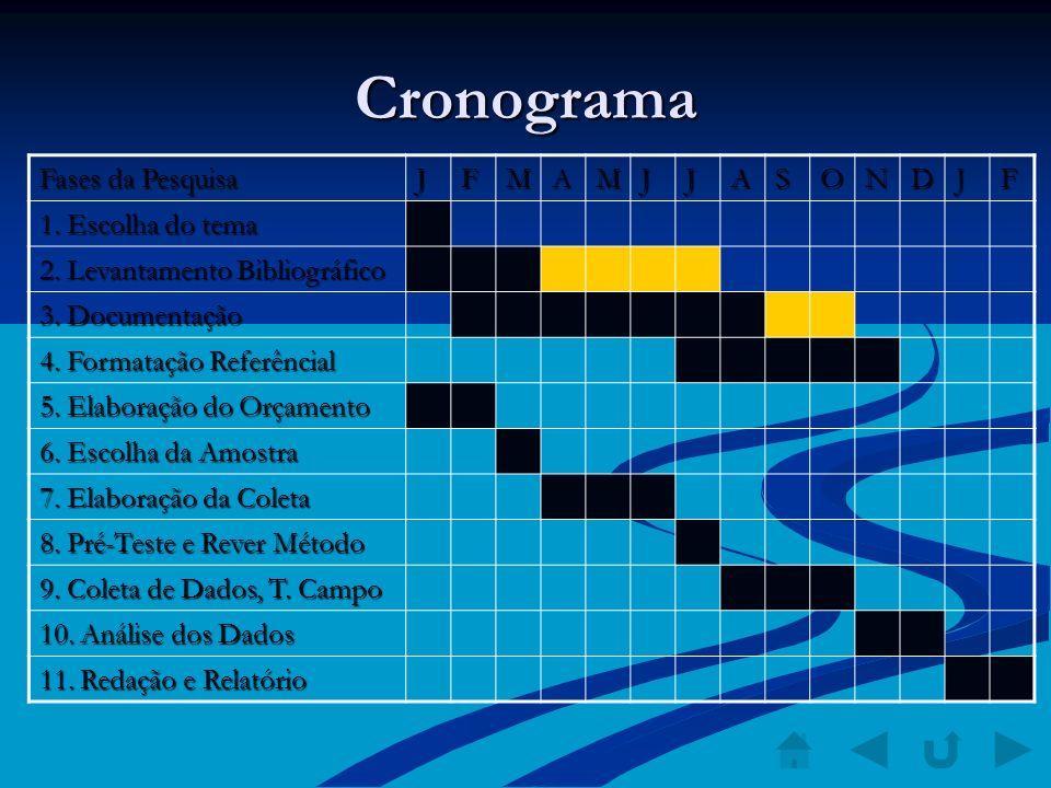 Cronograma Fases da Pesquisa J F M A S O N D 1. Escolha do tema