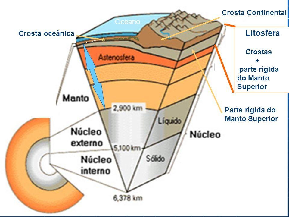 Crosta Continental Oceano. Crosta oceânica. Litosfera. Crostas. + parte rígida do Manto Superior.