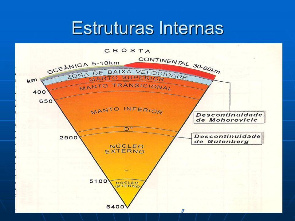 Estruturas Internas