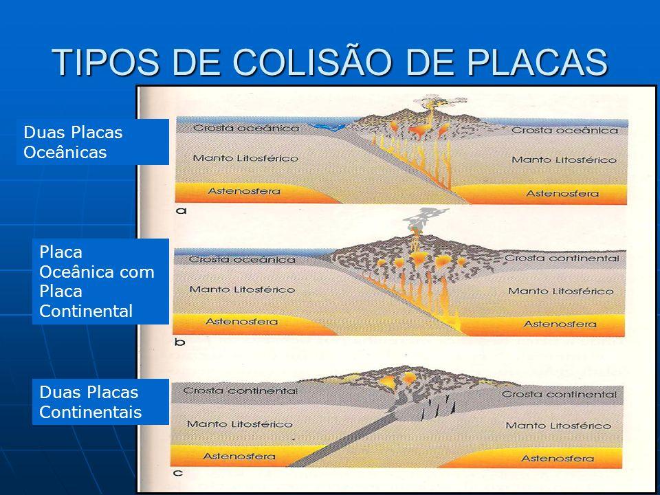 TIPOS DE COLISÃO DE PLACAS