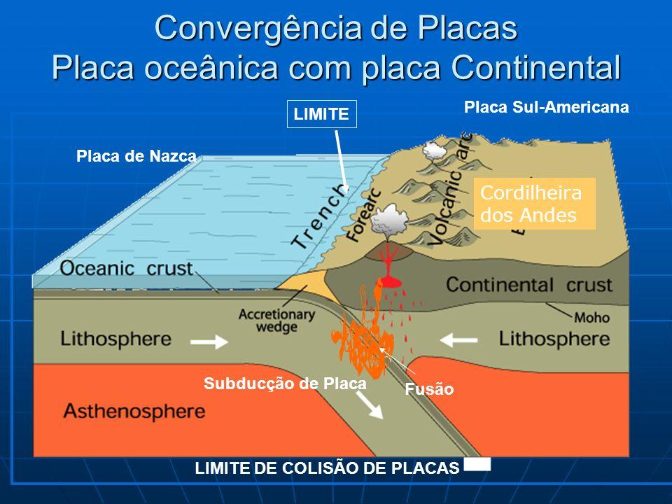 Convergência de Placas Placa oceânica com placa Continental