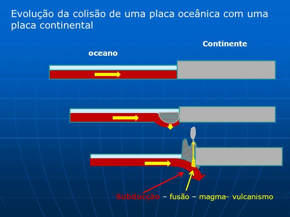 Evolução da colisão de uma placa oceânica com uma placa continental