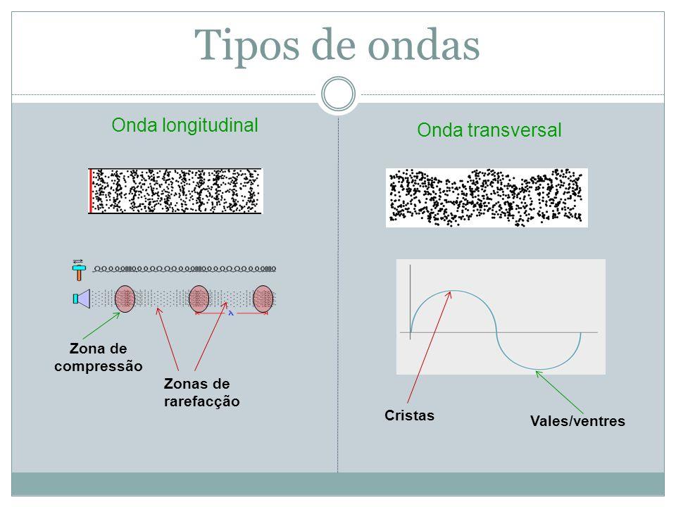 Tipos de ondas Onda longitudinal Onda transversal Zona de compressão