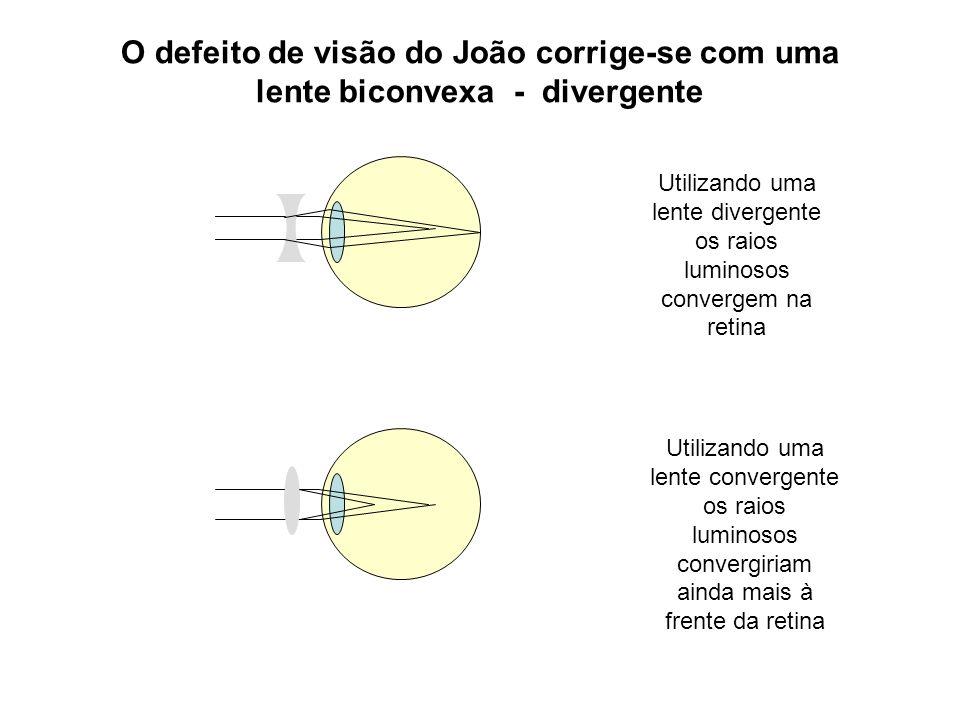 Utilizando uma lente divergente os raios luminosos convergem na retina