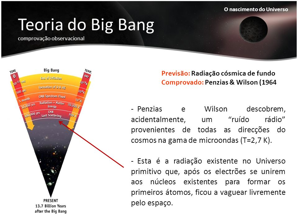 Teoria do Big Bang comprovação observacional