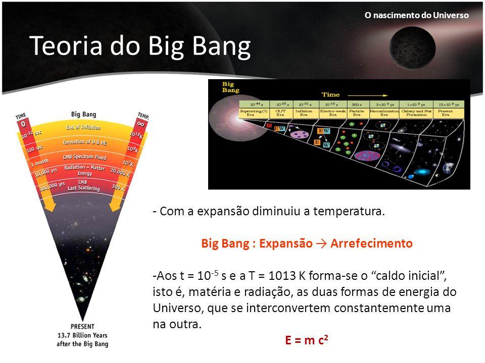 Big Bang : Expansão → Arrefecimento