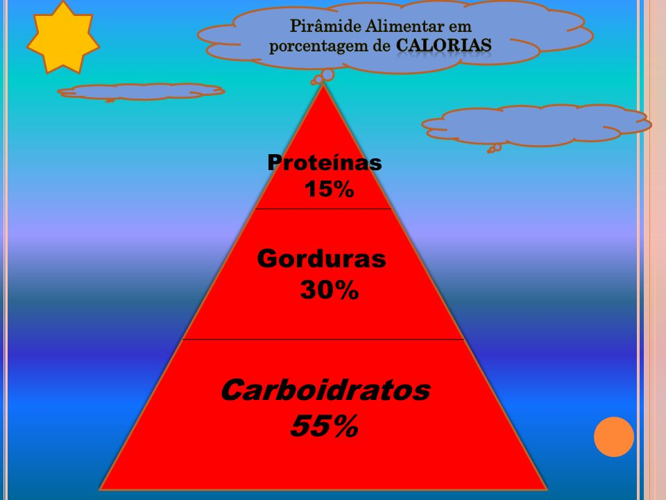 Pirâmide Alimentar em porcentagem de Calorias