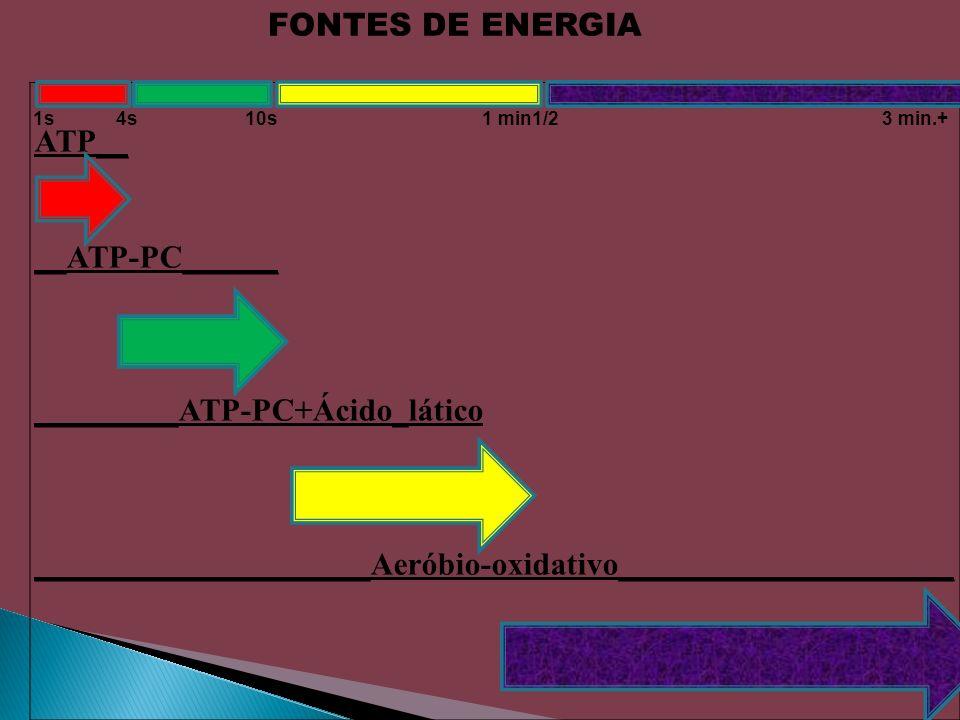 _________ATP-PC+Ácido_lático
