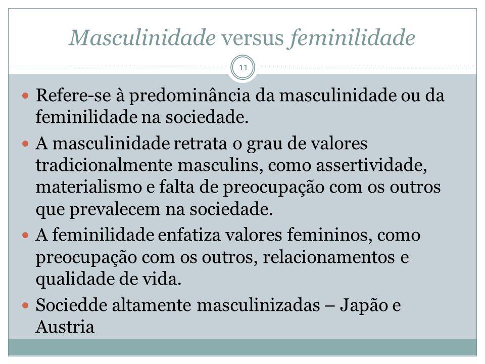 Masculinidade versus feminilidade