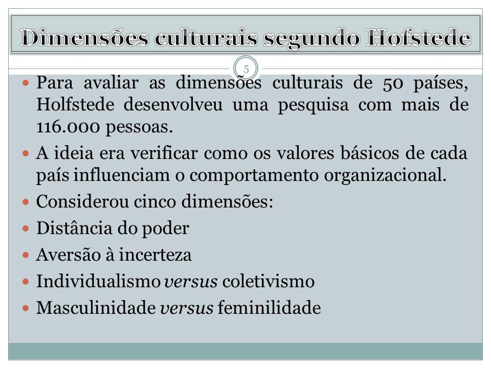 Dimensões culturais segundo Hofstede
