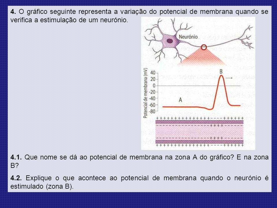 4. O gráfico seguinte representa a variação do potencial de membrana quando se verifica a estimulação de um neurónio.