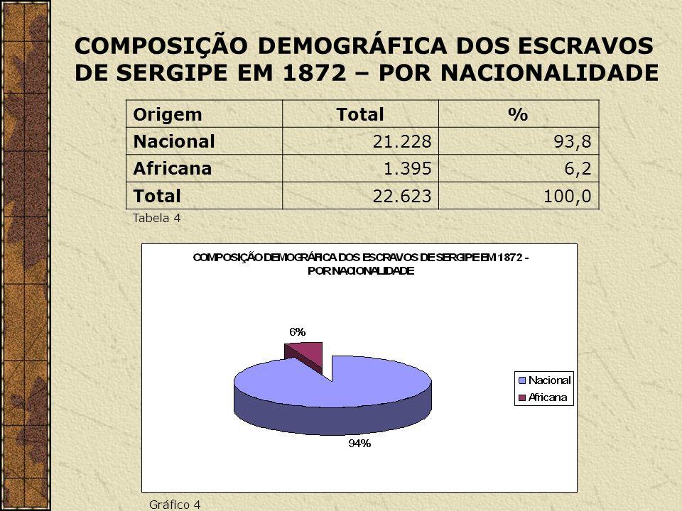 COMPOSIÇÃO DEMOGRÁFICA DOS ESCRAVOS