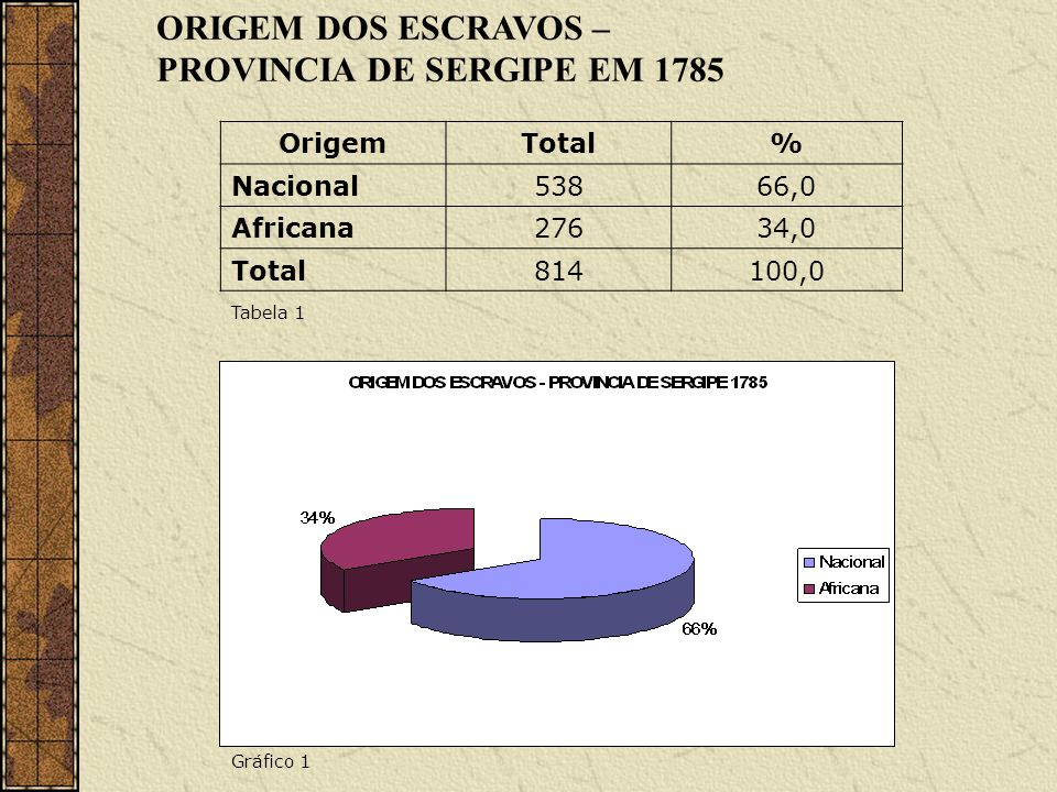 PROVINCIA DE SERGIPE EM 1785