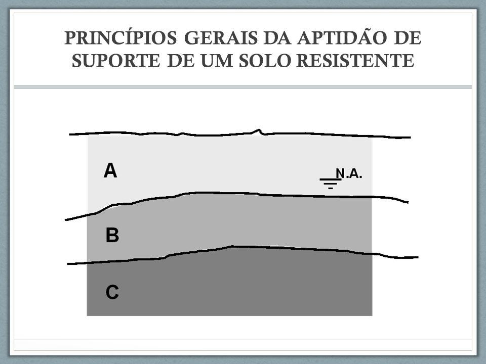 PRINCÍPIOS GERAIS DA APTIDÃO DE SUPORTE DE UM SOLO RESISTENTE