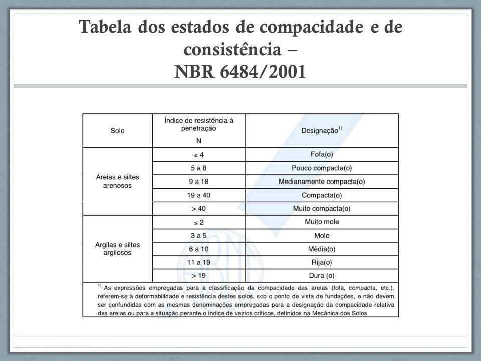 Tabela dos estados de compacidade e de consistência – NBR 6484/2001