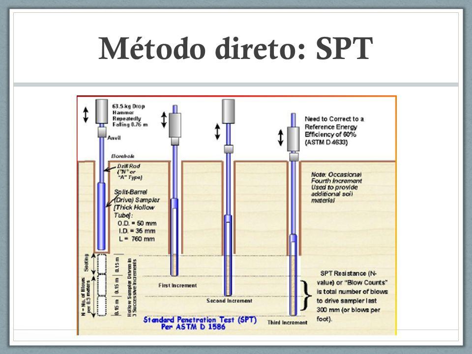 Método direto: SPT