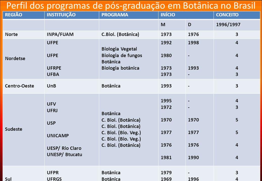 Perfil dos programas de pós-graduação em Botânica no Brasil