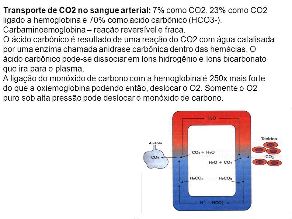 Transporte de CO2 no sangue arterial: 7% como CO2, 23% como CO2 ligado a hemoglobina e 70% como ácido carbônico (HCO3-). Carbaminoemoglobina – reação reversível e fraca.