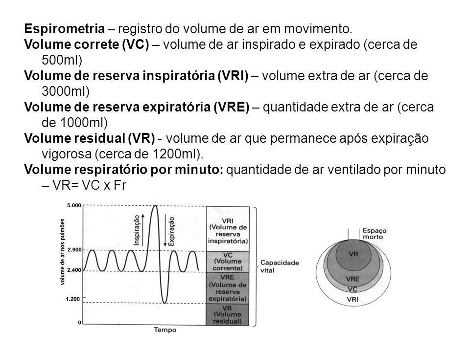 Espirometria – registro do volume de ar em movimento.