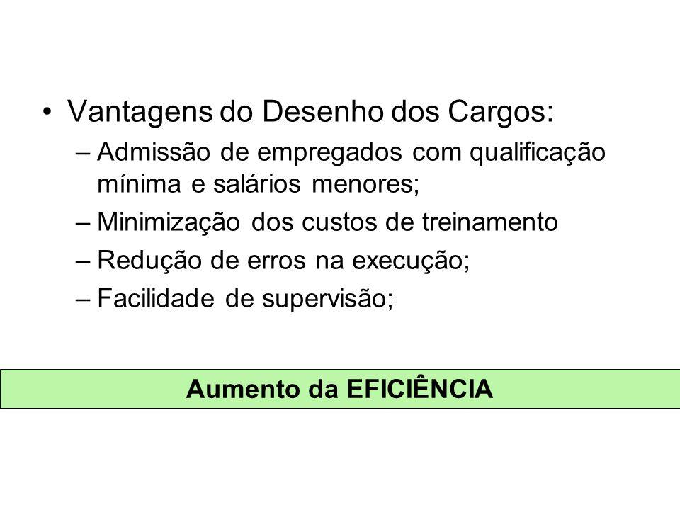 Vantagens do Desenho dos Cargos: