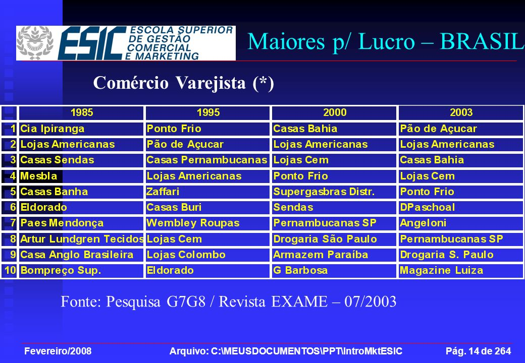 Maiores p/ Lucro – BRASIL