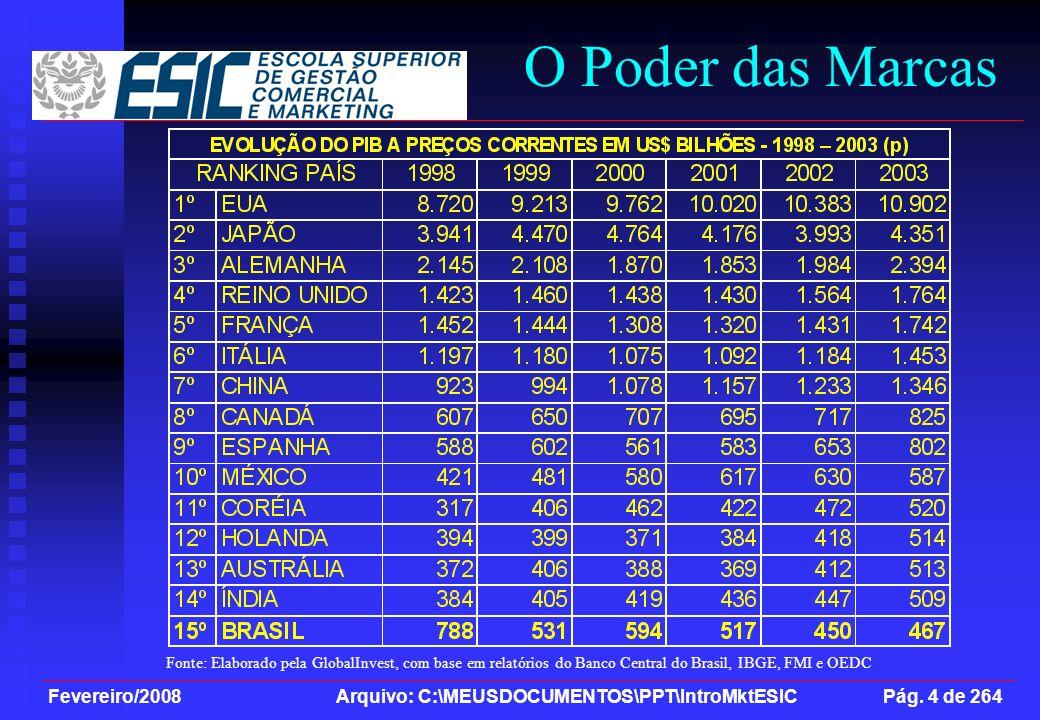 O Poder das Marcas Fonte: Elaborado pela GlobalInvest, com base em relatórios do Banco Central do Brasil, IBGE, FMI e OEDC.