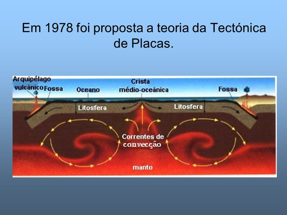 Em 1978 foi proposta a teoria da Tectónica de Placas.