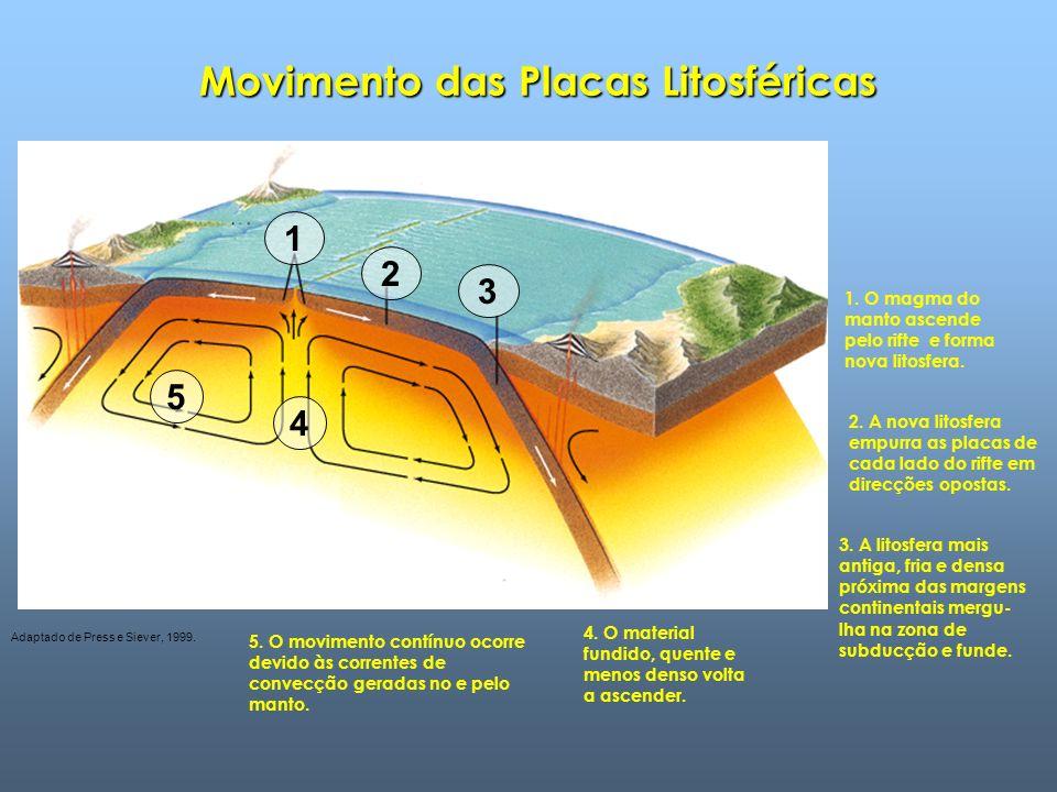 Movimento das Placas Litosféricas