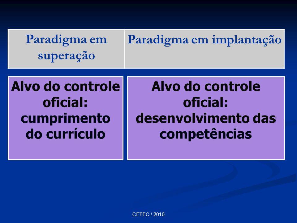 Paradigma em superação Paradigma em implantação